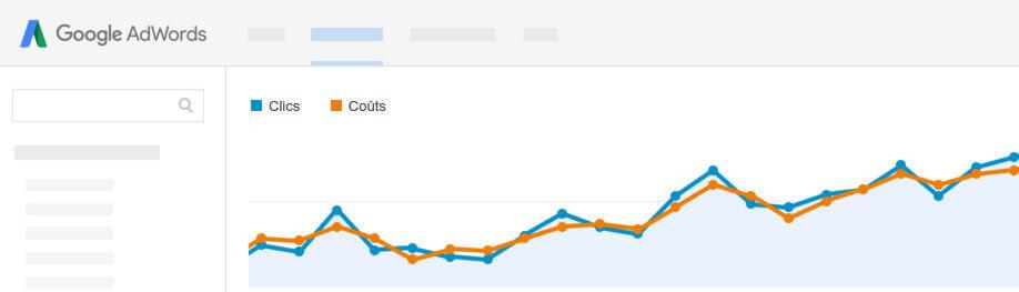 performance google Adwords