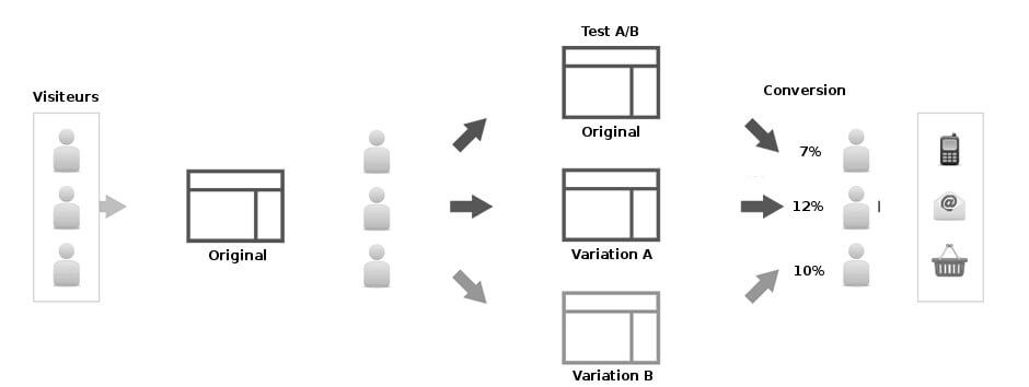 test a b