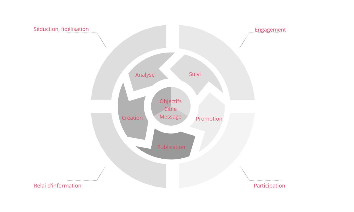 roue du contenu adapté au web