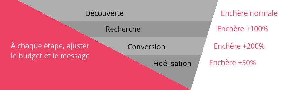 optimisation du remarketing