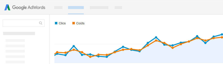 performance google Adwords