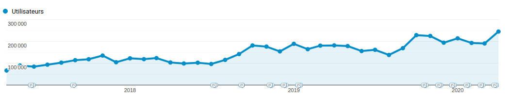 statistiques Google Analytics